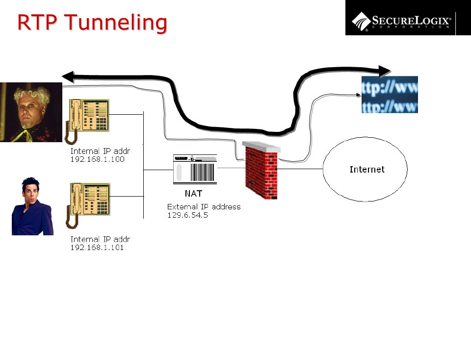 RTP Tunneling