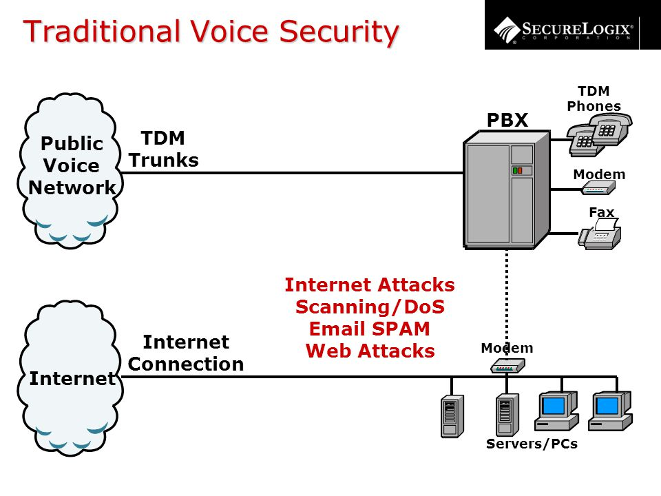 Traditional Voice Security Internet Connection Internet Public Voice Network TDM Trunks TDM Phones Servers/PCs Modem Fax PBX Modem Internet Attacks Scanning/DoS Email SPAM Web Attacks