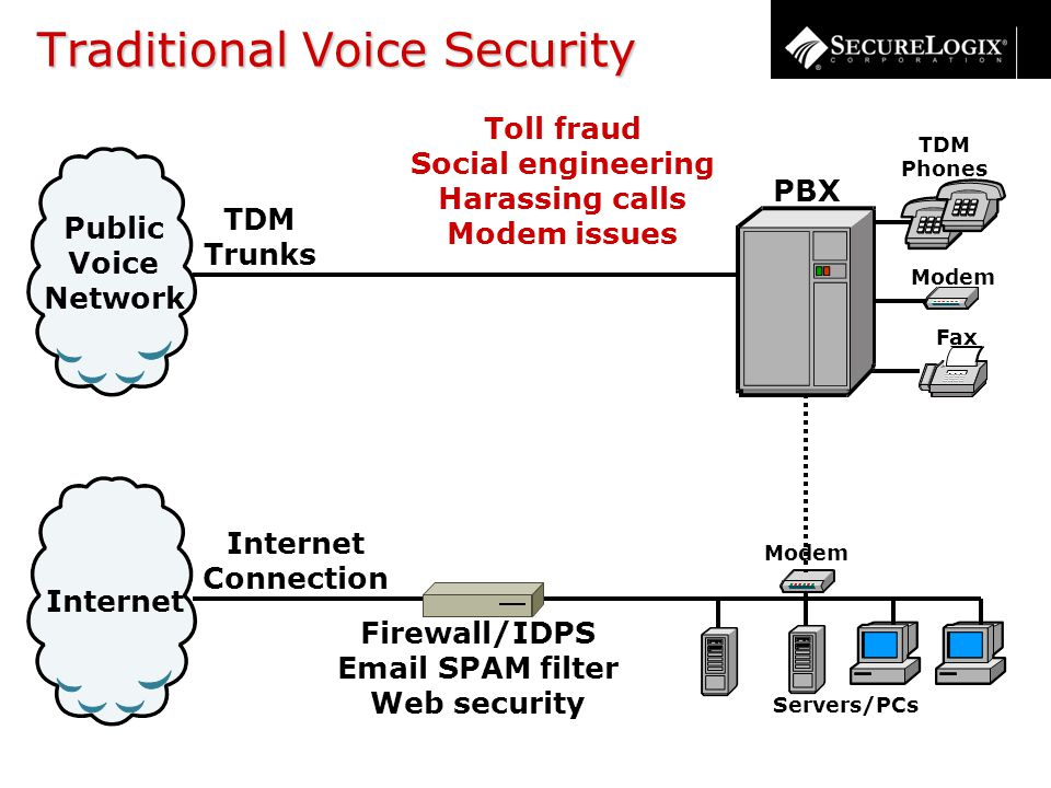 Traditional Voice Security Internet Connection Internet Public Voice Network TDM Trunks TDM Phones Servers/PCs Modem Fax PBX Modem Toll fraud Social engineering Harassing calls Modem issues Firewall/IDPS Email SPAM filter Web security