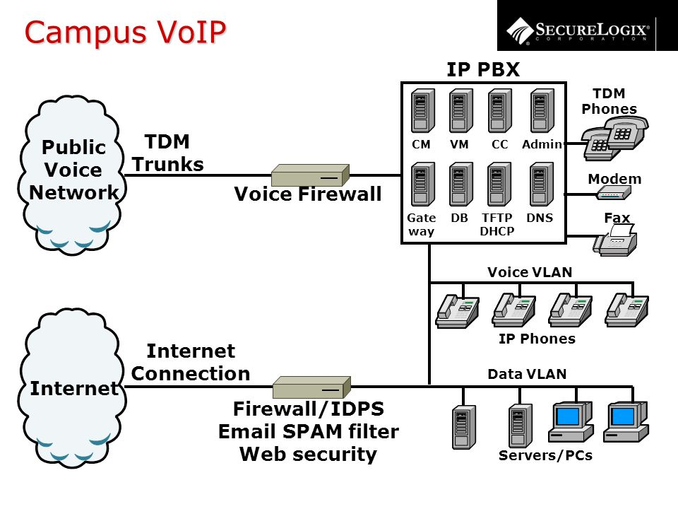 Campus VoIP Internet Connection Internet Public Voice Network TDM Trunks TDM Phones Servers/PCs Modem Fax IP PBX CM Gate way DNS CCAdmin TFTP DHCP VM DB Voice VLAN IP Phones Data VLAN Firewall/IDPS Email SPAM filter Web security Voice Firewall