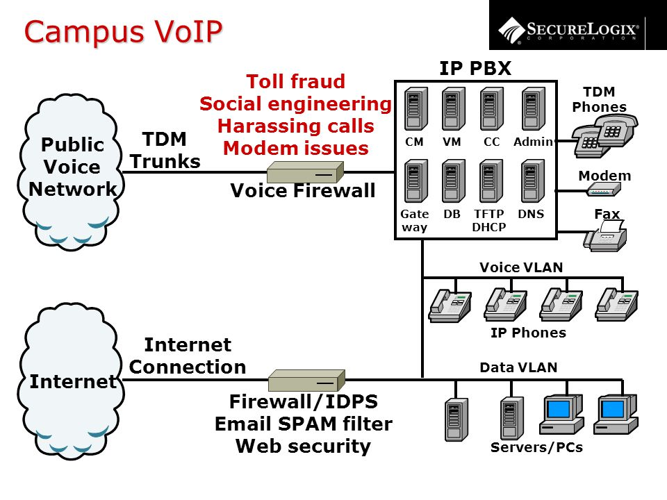 Campus VoIP Internet Connection Internet Public Voice Network TDM Trunks TDM Phones Servers/PCs Modem Fax IP PBX CM Gate way DNS CCAdmin TFTP DHCP VM DB Voice VLAN IP Phones Data VLAN Attacks Can Originate From The Internal Network Toll fraud Social engineering Harassing calls Modem issues Firewall/IDPS Email SPAM filter Web security Voice Firewall