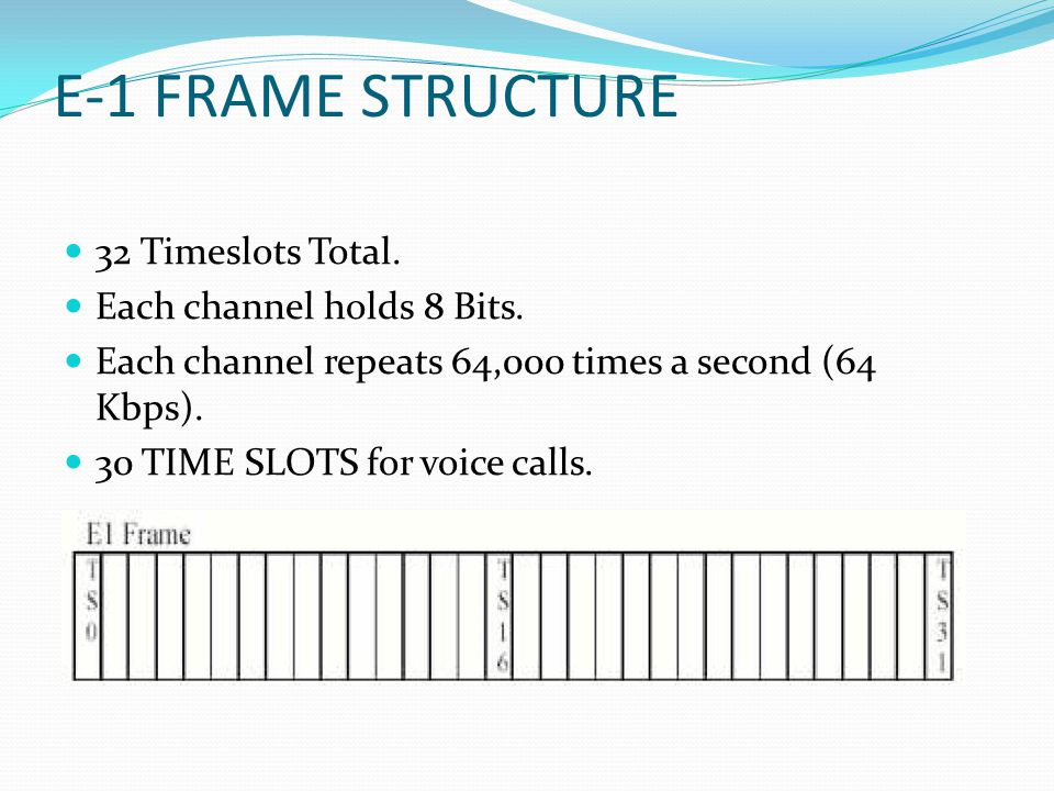 E-1 FRAME STRUCTURE 32 Timeslots Total. Each channel holds 8 Bits. Each channel repeats 64,000 times a second (64 Kbps). 30 TIME SLOTS for voice calls