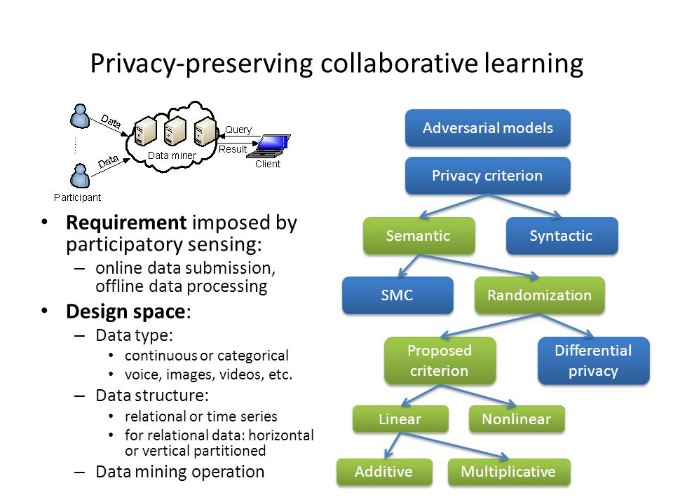 Privacy-preserving collaborative learning Requirement imposed by participatory sensing: – online data submission, offline data processing Design space: – Data type: continuous or categorical voice, images, videos, etc.