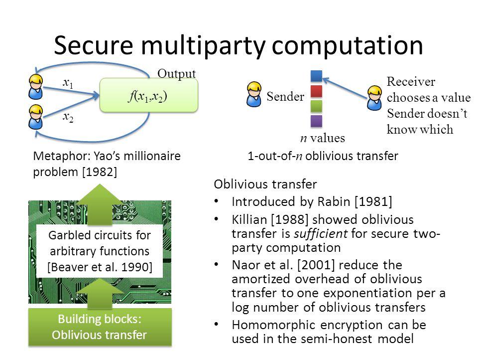 Secure multiparty computation Oblivious transfer Introduced by Rabin [1981] Killian [1988] showed oblivious transfer is sufficient for secure two- party computation Naor et al.