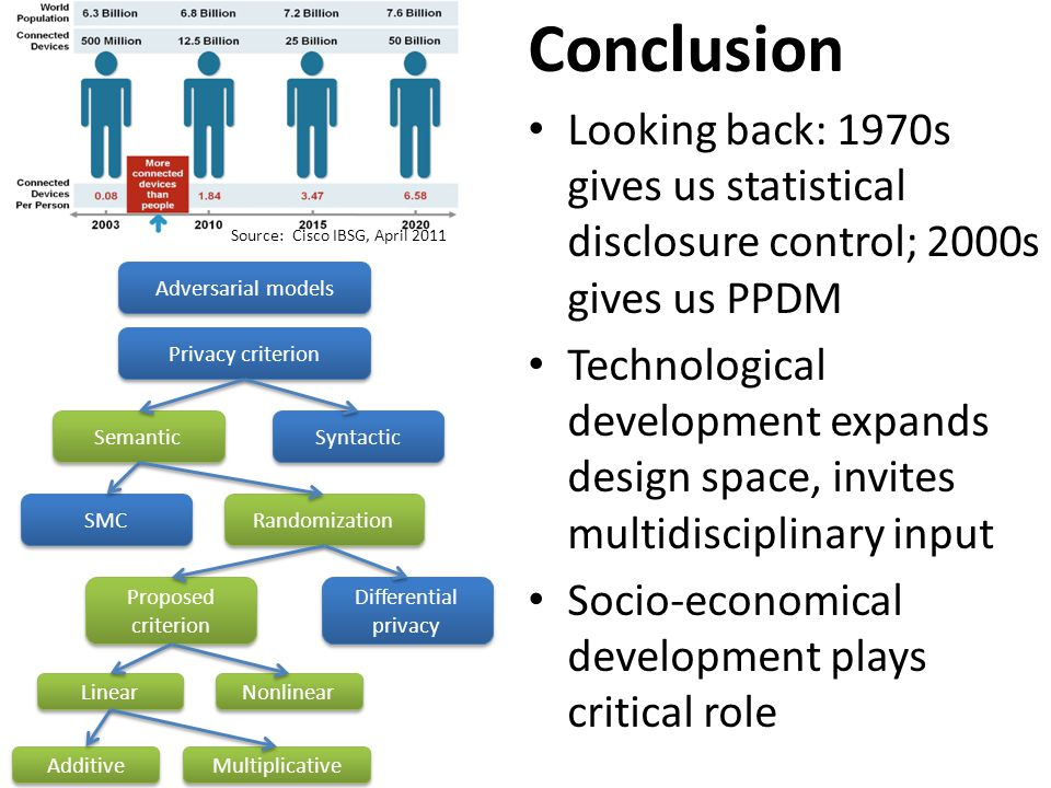 Conclusion Looking back: 1970s gives us statistical disclosure control; 2000s gives us PPDM Technological development expands design space, invites multidisciplinary input Socio-economical development plays critical role Adversarial models Semantic Syntactic Privacy criterion SMC Randomization Proposed criterion Differential privacy Linear Nonlinear Additive Multiplicative Source: Cisco IBSG, April 2011