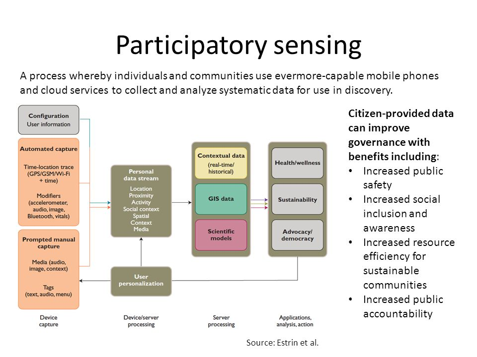 Participatory sensing A process whereby individuals and communities use evermore-capable mobile phones and cloud services to collect and analyze systematic data for use in discovery.