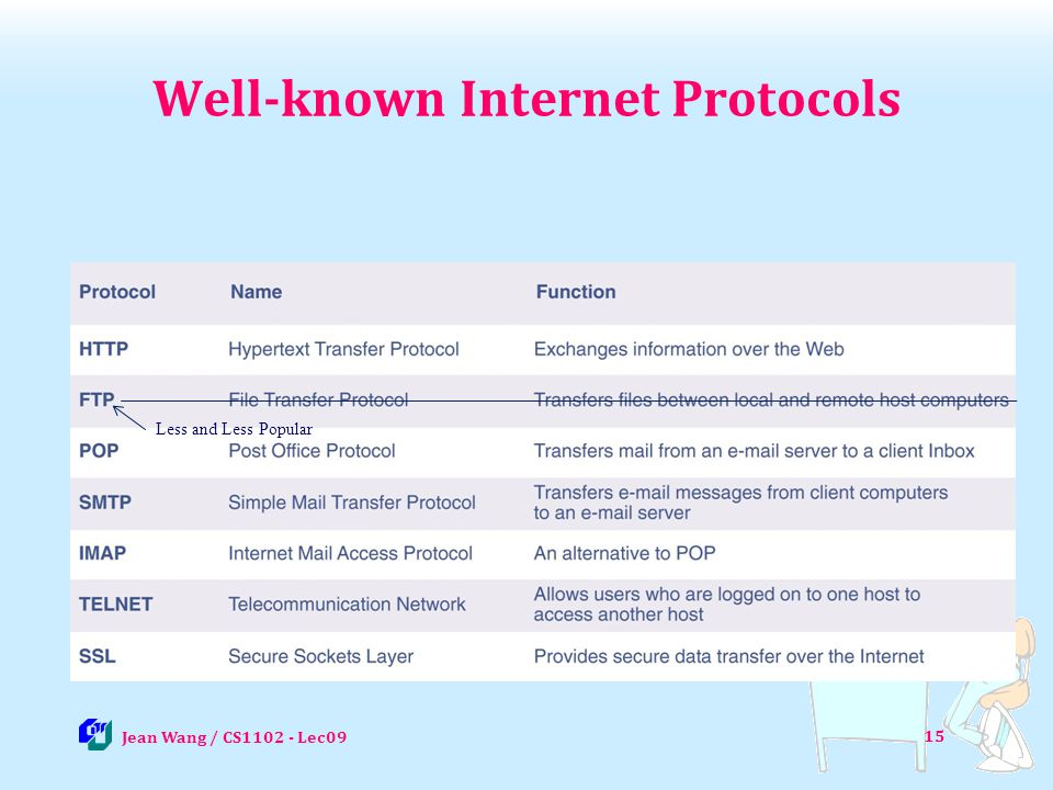 15 Well-known Internet Protocols Jean Wang / CS1102 - Lec09 Less and Less Popular