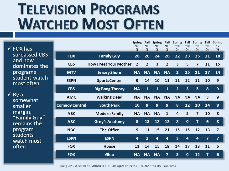 FOX has surpassed CBS and now dominates the programs student watch most often FOX has surpassed CBS and now dominates the programs student watch most