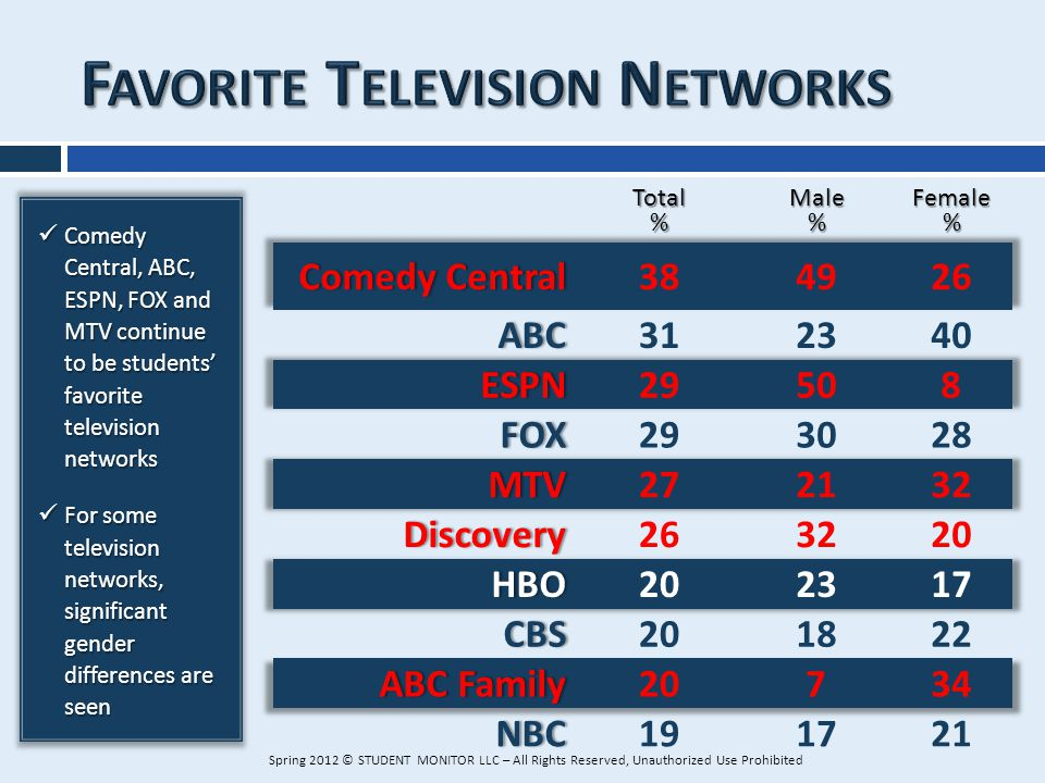 Comedy Central, ABC, ESPN, FOX and MTV continue to be students favorite television networks Comedy Central, ABC, ESPN, FOX and MTV continue to be stud