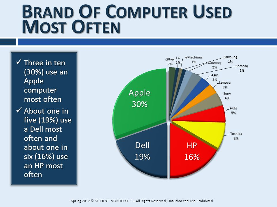 Three in ten (30%) use an Apple computer most often Three in ten (30%) use an Apple computer most often About one in five (19%) use a Dell most often