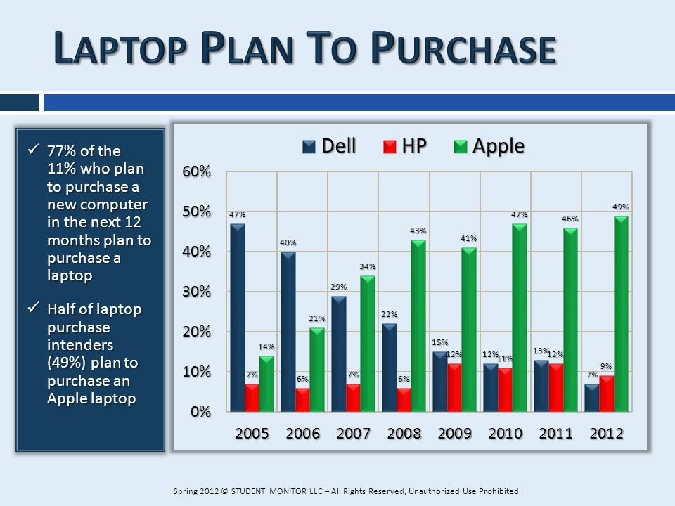 77% of the 11% who plan to purchase a new computer in the next 12 months plan to purchase a laptop 77% of the 11% who plan to purchase a new computer