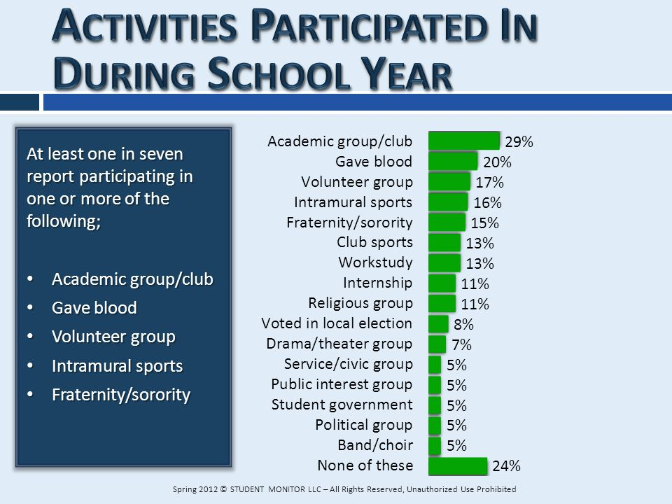 At least one in seven report participating in one or more of the following; Academic group/club Academic group/club Gave blood Gave blood Volunteer gr
