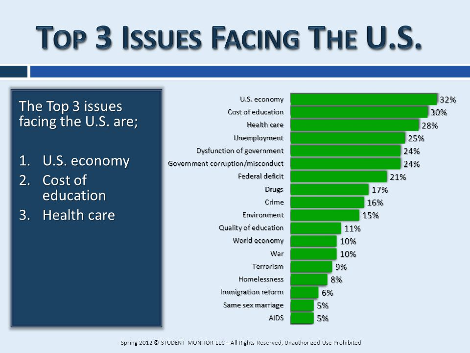 The Top 3 issues facing the U.S. are; 1.U.S. economy 2.Cost of education 3.Health care Spring 2012 © STUDENT MONITOR LLC – All Rights Reserved, Unauth