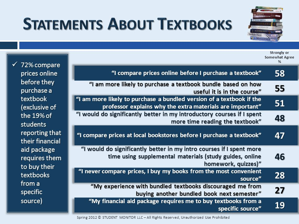 72% compare prices online before they purchase a textbook (exclusive of the 19% of students reporting that their financial aid package requires them t