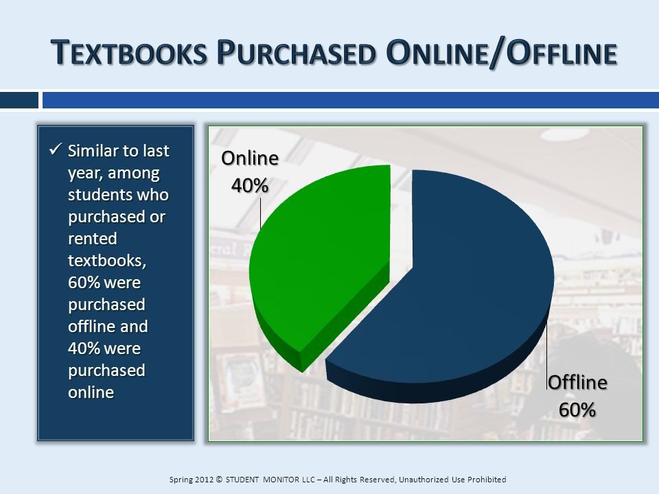 Similar to last year, among students who purchased or rented textbooks, 60% were purchased offline and 40% were purchased online Similar to last year,