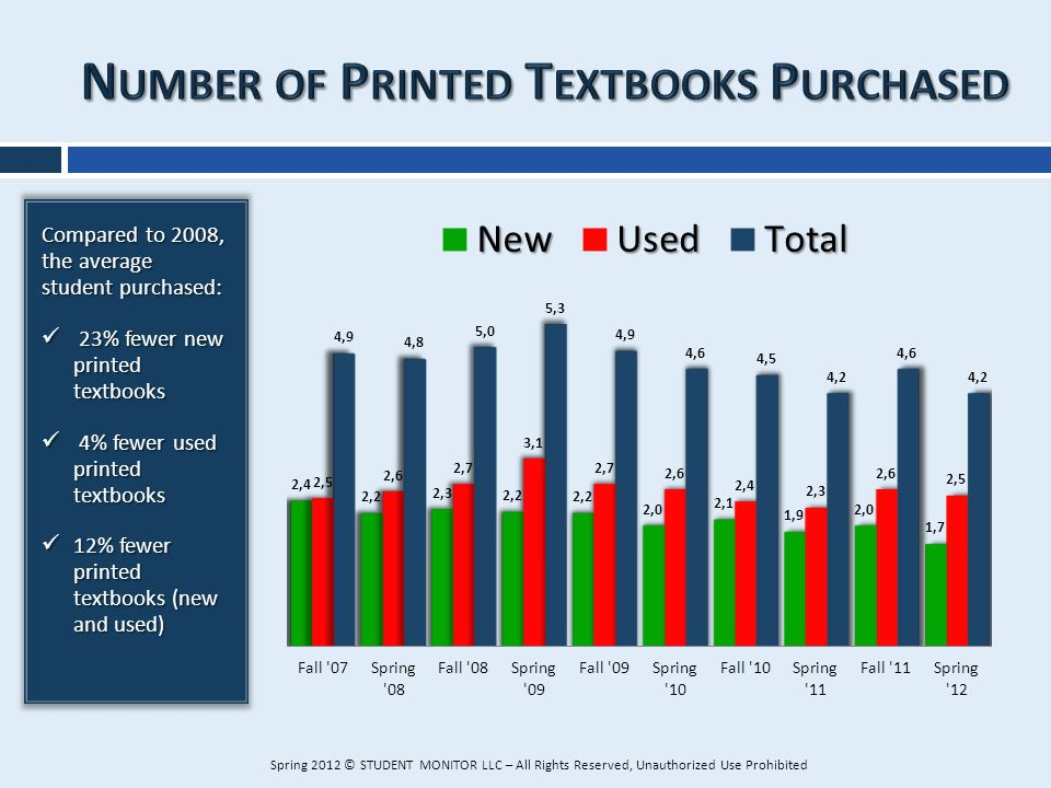 Compared to 2008, the average student purchased: 23% fewer new printed textbooks 23% fewer new printed textbooks 4% fewer used printed textbooks 4% fe