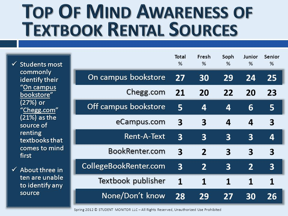 Students most commonly identify theirOn campus bookstore (27%) orChegg.com (21%) as the source of renting textbooks that comes to mind first Students