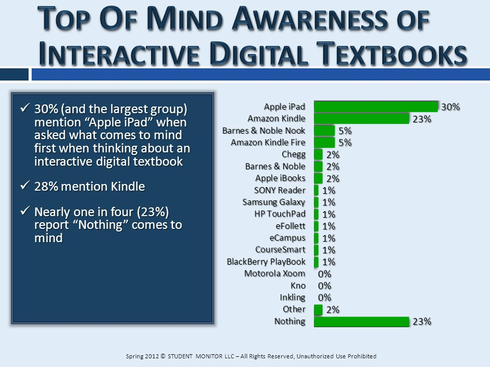 30% (and the largest group) mention Apple iPad when asked what comes to mind first when thinking about an interactive digital textbook 30% (and the la