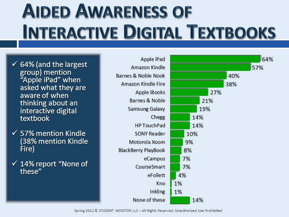 64% (and the largest group) mention Apple iPad when asked what they are aware of when thinking about an interactive digital textbook 64% (and the larg