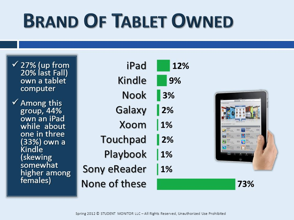 27% (up from 20% last Fall) own a tablet computer 27% (up from 20% last Fall) own a tablet computer Among this group, 44% own an iPad while about one
