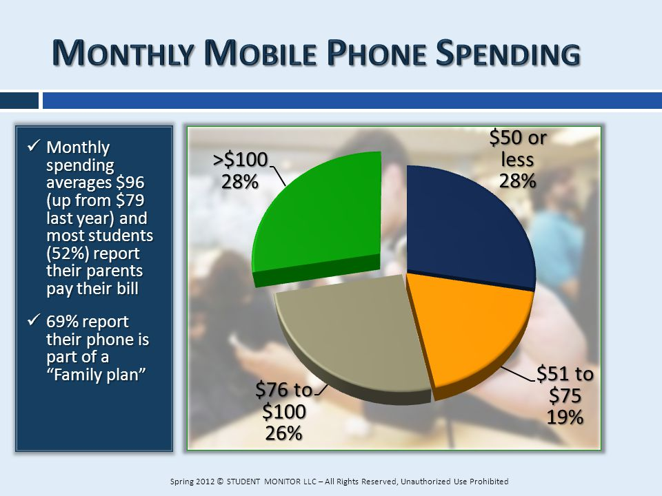 Monthly spending averages $96 (up from $79 last year) and most students (52%) report their parents pay their bill Monthly spending averages $96 (up fr