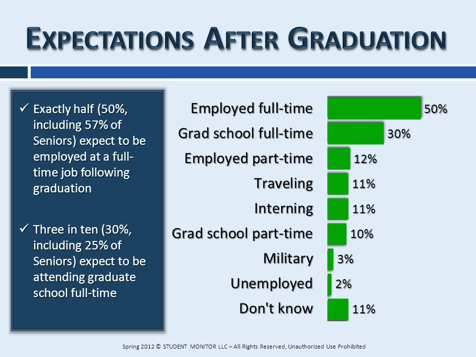 Exactly half (50%, including 57% of Seniors) expect to be employed at a full- time job following graduation Exactly half (50%, including 57% of Senior