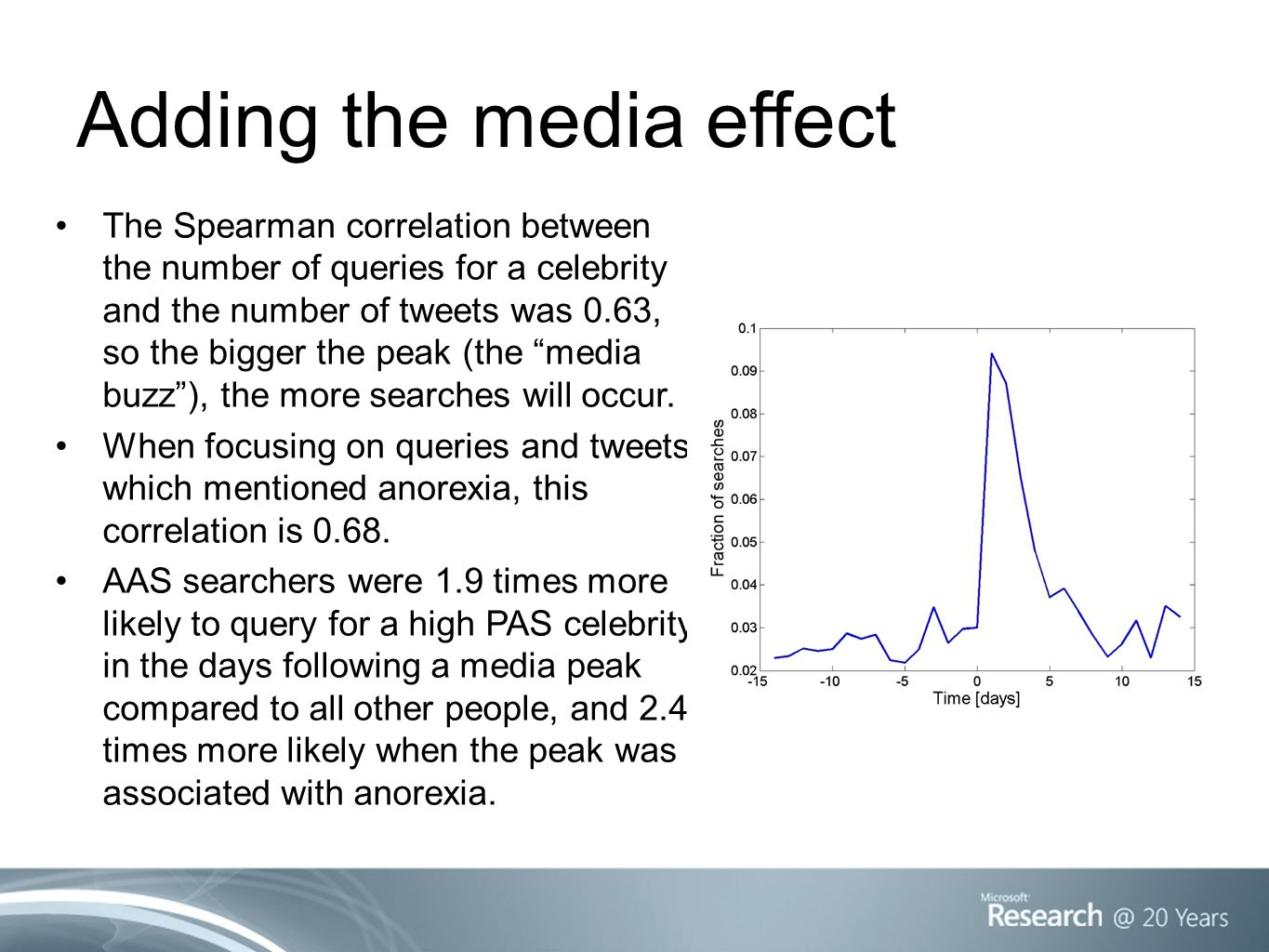 Adding the media effect The Spearman correlation between the number of queries for a celebrity and the number of tweets was 0.63, so the bigger the pe