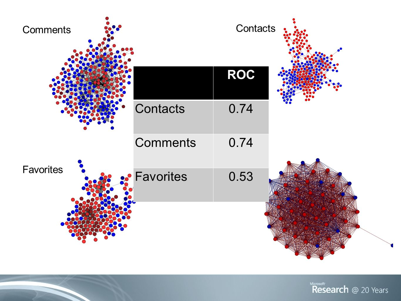 Comments Contacts Favorites Tags ROC Contacts0.74 Comments0.74 Favorites0.53