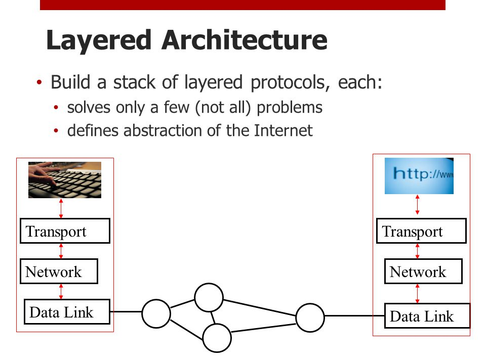 Layered Architecture Build a stack of layered protocols, each: solves only a few (not all) problems defines abstraction of the Internet Data Link Network Data Link Network Transport