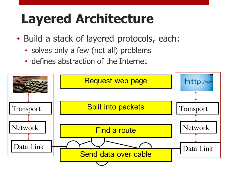 Layered Architecture Build a stack of layered protocols, each: solves only a few (not all) problems defines abstraction of the Internet Data Link Network Data Link Network Transport Send data over cable Find a route Split into packets Request web page