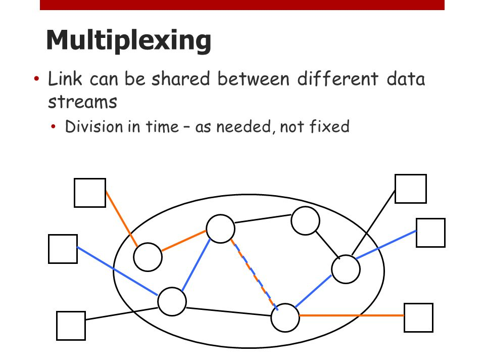 Multiplexing Link can be shared between different data streams Division in time – as needed, not fixed