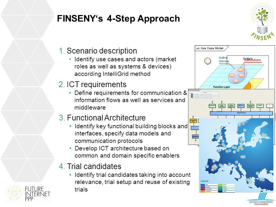 LevelLevel DomainDomain FINSENYs 4-Step Approach 1.Scenario description Identify use cases and actors (market roles as well as systems & devices) acco