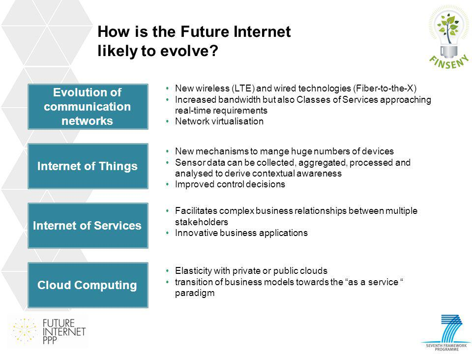 How is the Future Internet likely to evolve? Internet of Things Internet of Services Cloud Computing New mechanisms to mange huge numbers of devices S