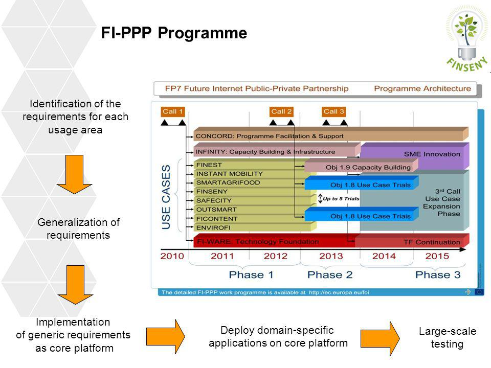 FI-PPP Programme Identification of the requirements for each usage area Implementation of generic requirements as core platform Deploy domain-specific