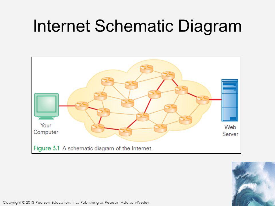 Copyright © 2013 Pearson Education, Inc. Publishing as Pearson Addison-Wesley Internet Schematic Diagram