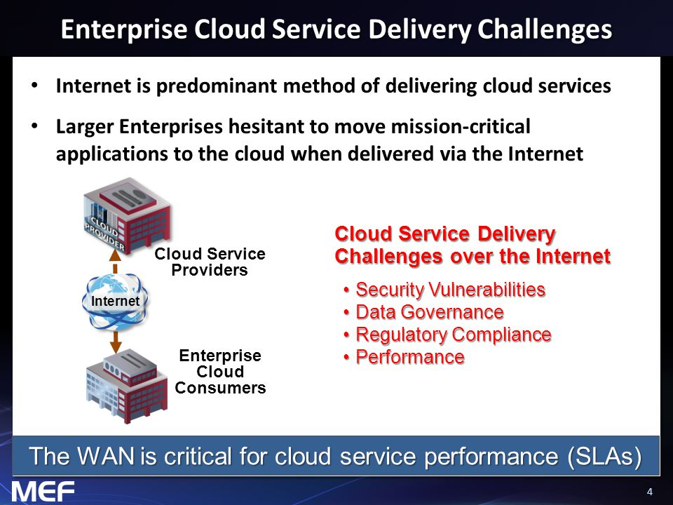 44 Enterprise Cloud Service Delivery Challenges Internet is predominant method of delivering cloud services Larger Enterprises hesitant to move missio