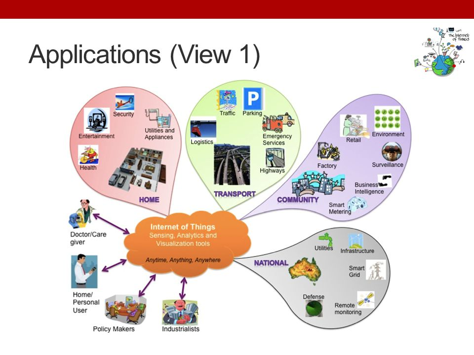 Applications (View 1)