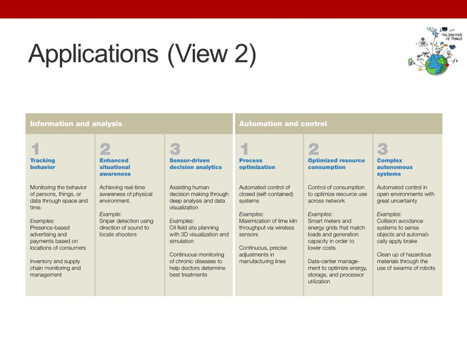 Applications (View 2)