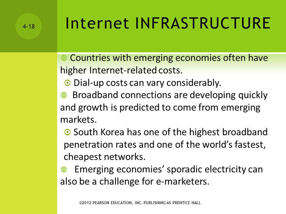 ©2012 PEARSON EDUCATION, INC. PUBLISHING AS PRENTICE HALL 4-18 Internet INFRASTRUCTURE Countries with emerging economies often have higher Internet-re
