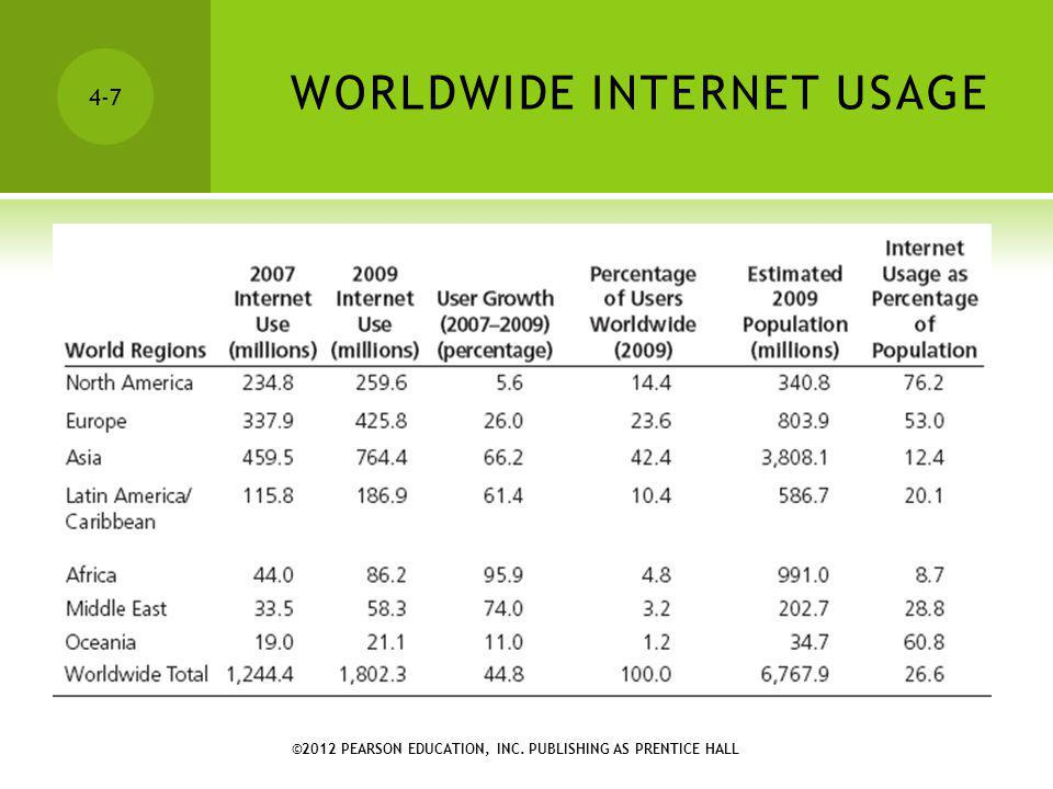 ©2012 PEARSON EDUCATION, INC. PUBLISHING AS PRENTICE HALL 4-7 WORLDWIDE INTERNET USAGE