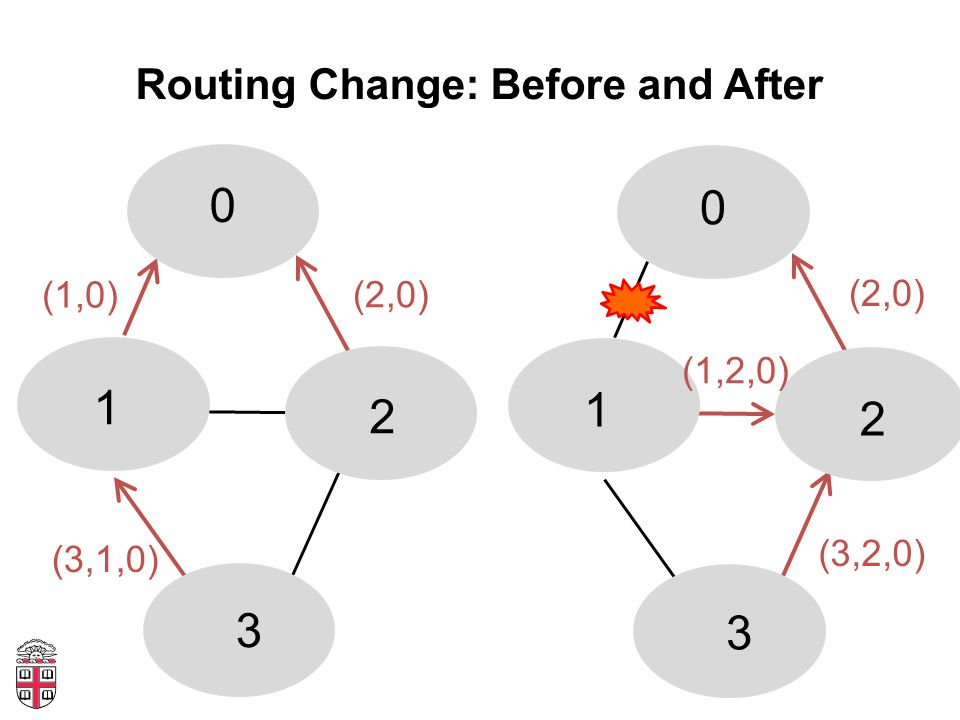 Routing Change: Before and After 0 1 2 3 0 1 2 3 (1,0) (2,0) (3,1,0) (2,0) (1,2,0) (3,2,0)