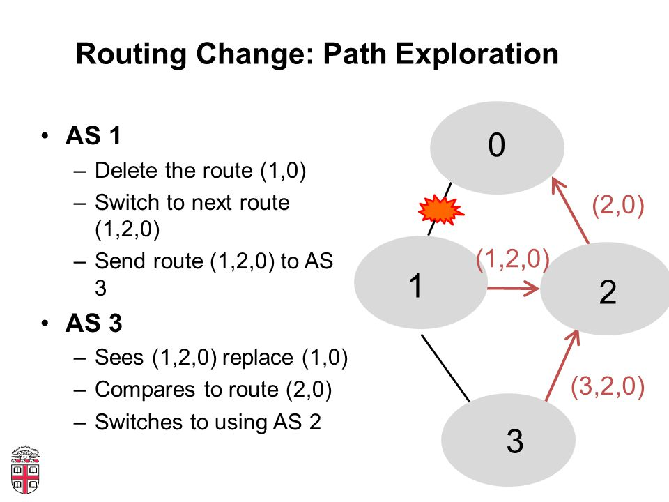 Routing Change: Path Exploration AS 1 –Delete the route (1,0) –Switch to next route (1,2,0) –Send route (1,2,0) to AS 3 AS 3 –Sees (1,2,0) replace (1,0) –Compares to route (2,0) –Switches to using AS 2 0 1 2 3 (2,0) (1,2,0) (3,2,0)