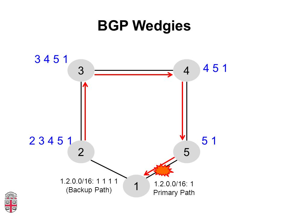 BGP Wedgies 1 52 34 1.2.0.0/16: 1 Primary Path 1.2.0.0/16: 1 1 1 1 (Backup Path) 5 1 4 5 1 3 4 5 1 2 3 4 5 1