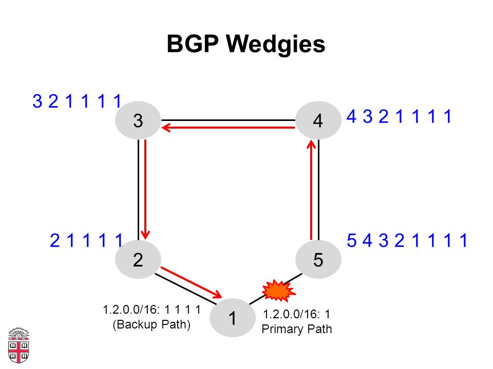 BGP Wedgies 1 52 34 1.2.0.0/16: 1 Primary Path 1.2.0.0/16: 1 1 1 1 (Backup Path) 5 4 3 2 1 1 1 1 4 3 2 1 1 1 1 2 1 1 1 1 3 2 1 1 1 1