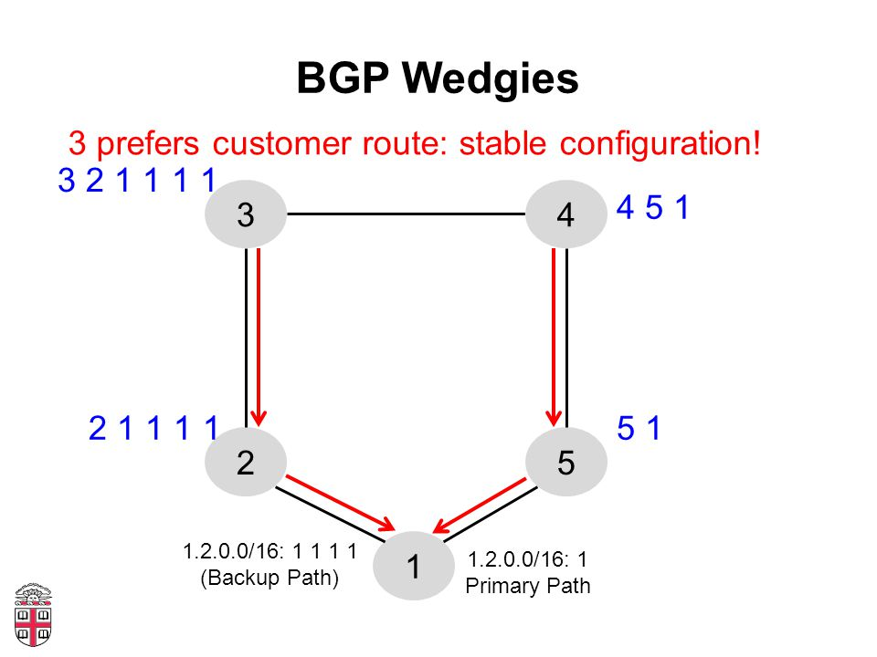BGP Wedgies 1 52 34 1.2.0.0/16: 1 Primary Path 1.2.0.0/16: 1 1 1 1 (Backup Path) 5 1 4 5 1 3 2 1 1 1 1 2 1 1 1 1 3 prefers customer route: stable configuration!