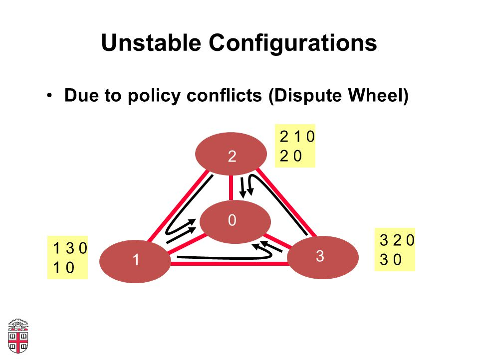Unstable Configurations Due to policy conflicts (Dispute Wheel) 2 0 3 1 2 1 0 2 0 1 3 0 1 0 3 2 0 3 0 4 3