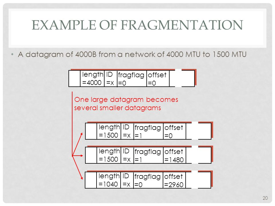 20 EXAMPLE OF FRAGMENTATION A datagram of 4000B from a network of 4000 MTU to 1500 MTU ID =x offset =0 fragflag =0 length =4000 ID =x offset =0 fragfl