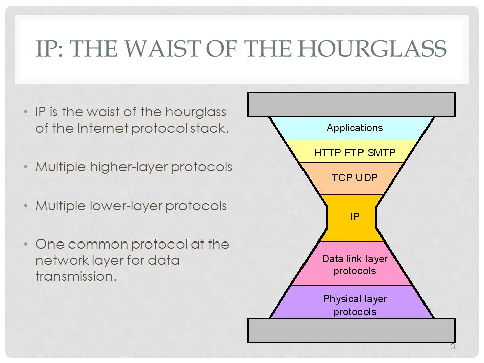 IP: THE WAIST OF THE HOURGLASS IP is the waist of the hourglass of the Internet protocol stack. Multiple higher-layer protocols Multiple lower-layer p