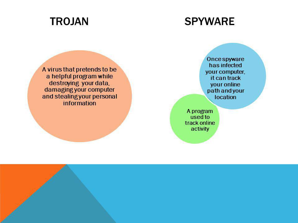 TROJAN SPYWARE A virus that pretends to be a helpful program while destroying your data, damaging your computer and stealing your personal information