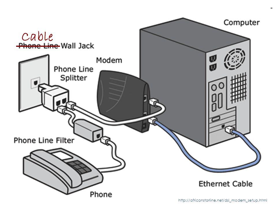http://africanstarline.net/dsl_modem_setup.html Modems Cable